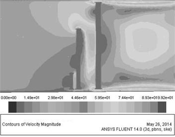 The velocity distribution contours