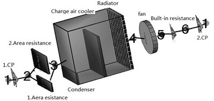 The air side model of the cooling system