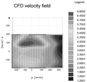 The velocity distribution of the radiator surface