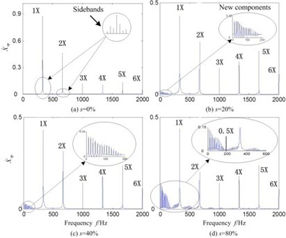 Dynamical response of the models