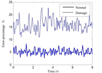 Validation results of dynamical models