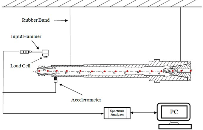 Schematic of the experimental modal testing apparatus