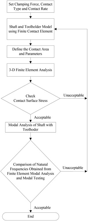 The flowchart for this study