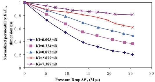 Normalized permeability K/Ki versus pressure drop ΔP for stress arching ratios γ of 0