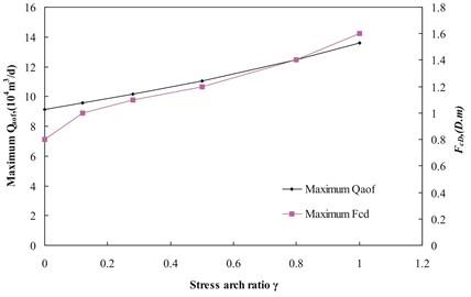 Maximum Qaof and maximum Fcd versus stress arch ratio with b0 of 0.0397MPa-1