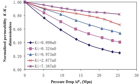 Normalized permeability K/Ki versus pressure drop ΔP for stress arching ratios γ of 0.12