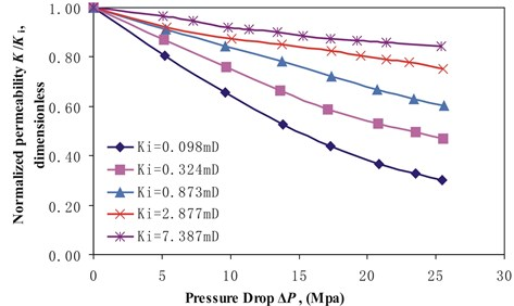 Normalized permeability K/Ki versus pressure drop ΔP for stress arching ratios γ of 0.28