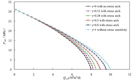 IPR curve for different stress arching ratio with b0=0.0397MPa-1