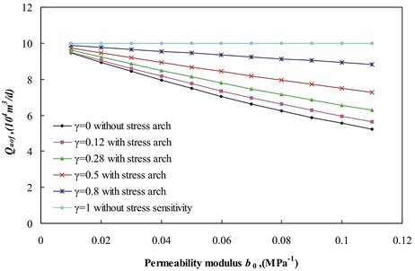 Qaof versus permeability modulus b0 for different stress arch ratio