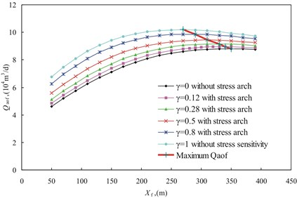 Qaof versus fracture half-length for different stress arching ratio with b0 of 0.0397MPa-1
