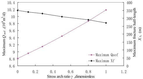 Maximum Qaof and maximum fracture half-length versus stress arch ratio with b0 of 0.0397MPa-1