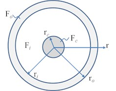 Sketch of a circular three-layer cross section of the FGM bar