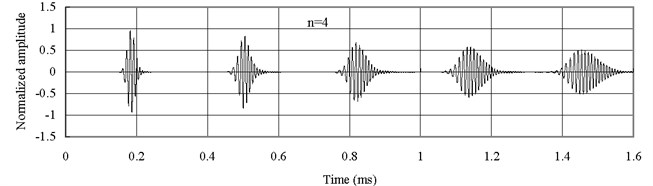 Axial waves in the FGM axial bars with different n (Ec<Eo)