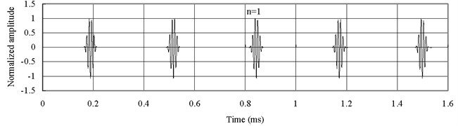 Axial waves in the FGM axial bars based on simple rod theory (Ec>Eo)