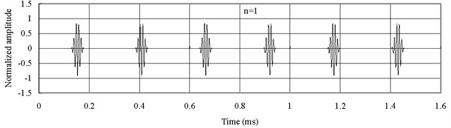 Axial waves in the FGM axial bars based on simple rod theory (Ec<Eo)