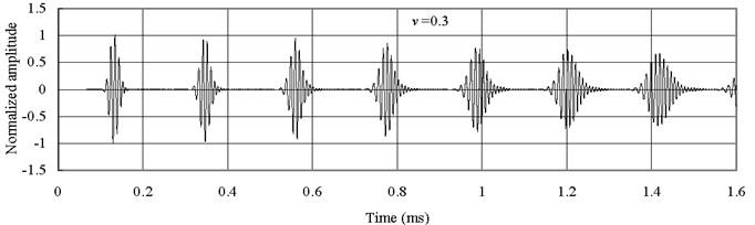 Axial waves in the Alumina (Al2O3) bar