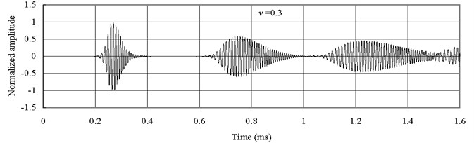 Axial waves in the mild Steel bar