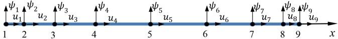 Sketch of a 9-node weak form quadrature bar element