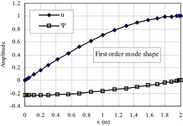 The first and second mode shapes for the case of Ec>Eo (n= 1)