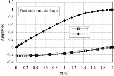 The first and second mode shapes for the case of Ec<Eo (n= 1)