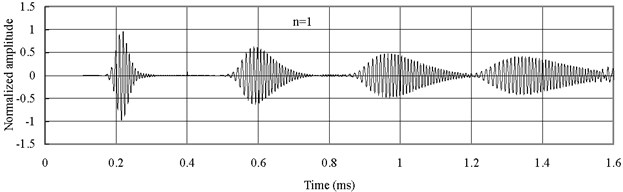 Axial waves in the FGM axial bars with different n (Ec>Eo)