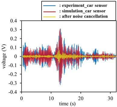 Experiment signals versus simulation signals in rear set of sensor: a) experiment time signals versus simulation time signals, b) experiment FFT signals versus simulation FFT signals in rear set of sensors