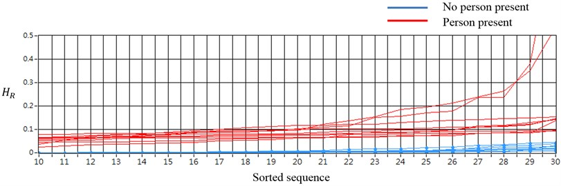 The sorted HR values of the certain parts of time sequence (passenger car)
