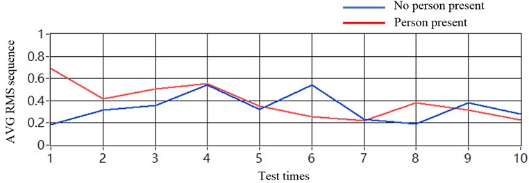 Results in averaging sequence values (sensors placed at one chassis-frame):  a) without using noise cancellation method and b) with using noise cancellation method