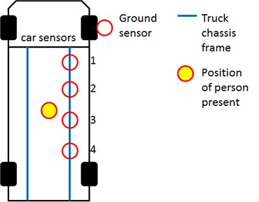 Sensor locations a) one of the sensor locations and b) sensors placed at two chassis-frames and  c) sensors placed at one chassis-frame