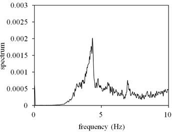 FFT spectrum measured under freeway overpass
