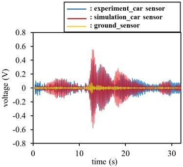 Experiment signals versus simulation signals in front set of sensors: a) experiment time signals versus simulation time signals, b) experiment FFT signals versus simulation FFT signals