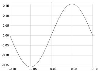 The second eigenmode: a) u, b) w multiplied by 1000