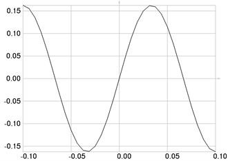 The third eigenmode: a) u, b) w multiplied by 1000
