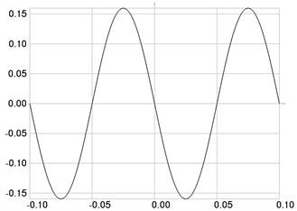 The fourth eigenmode: a) u, b) w multiplied by 1000