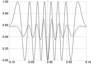The first eigenmode: a) stresses, b) intensities of the stroboscopic and  time averaged photo-elastic images when n= 64, c) when n= 32, d) when n= 16, e) when n= 8