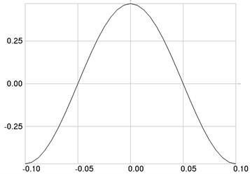 The second eigenmode: a) stresses,  b) intensities of the stroboscopic and time averaged photo-elastic images when n= 64