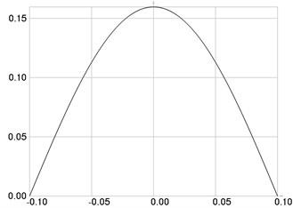 The first eigenmode: a) u, b) w multiplied by 1000