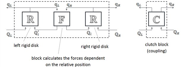 The idea of modeling an elastic coupling