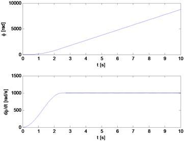 Angle of rotation and angular velocity of the main rotor