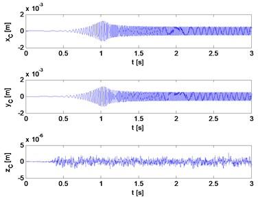 Flexural and longitudinal vibrations