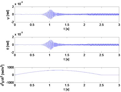 Inclinations of the planes of rotation and rotational accelerations of rigid rotors