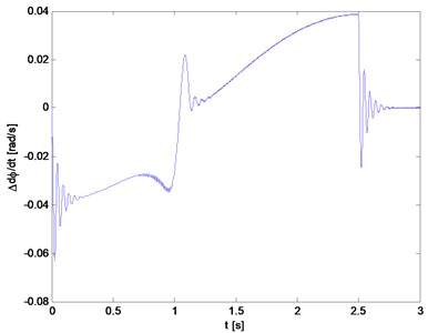 Difference between the velocities of the rotors and the speed of the drive