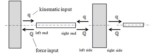 The idea of signals exchange between Simulink blocks representing:  a) elastic and inertial elements and b) a typical wiring diagram