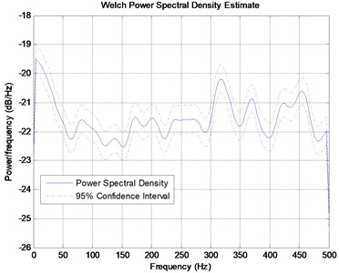 Power spectral density from signals shown in Fig.18