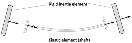 The idea of cooperation of elastic element and a) rigid rotors and  b) typical block modeling elastic element