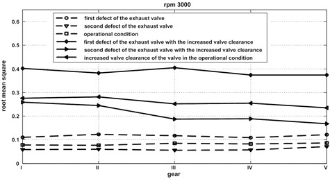 Root mean square value change for all considered defects as the gear ratio function for the selected rotational speed of the engine