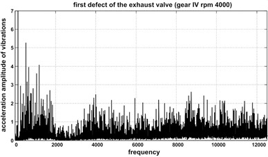 Spectra of accelerations of the head vibrations at various engine conditions: a) Brand new valve,  b) First (I) defect of the exhaust valve, c) Second (II) defect of the exhaust valve,  d) 'Unknown operational' condition