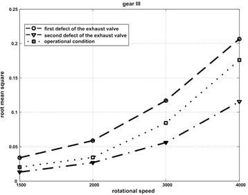 Root mean square value change as a function of: a) Rotational speed, b) Gear ratio