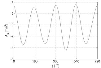 Signal approximations of vibration signals registered for the engine without damages