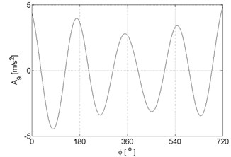 Signal approximations of vibration signal registered for the engine with damaged of exhaust valve
